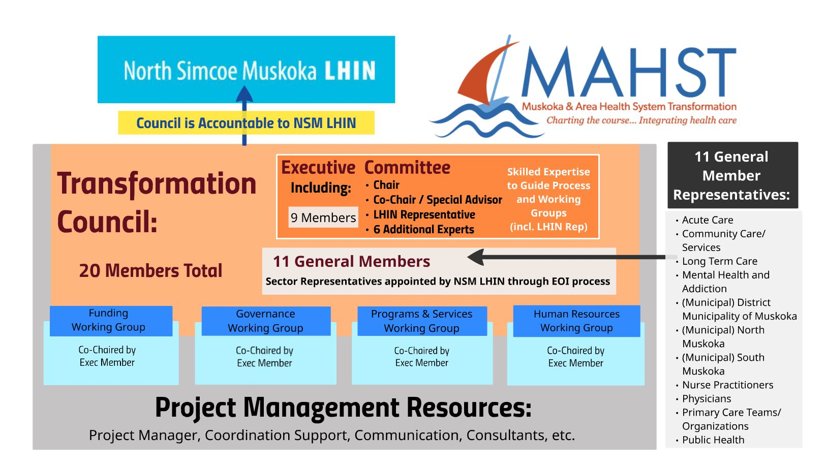MAHST Council Structure Diagram - Sept 2016